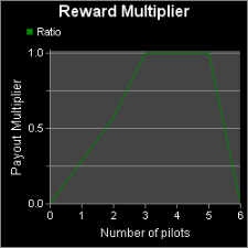 Scout_payout_graph.png